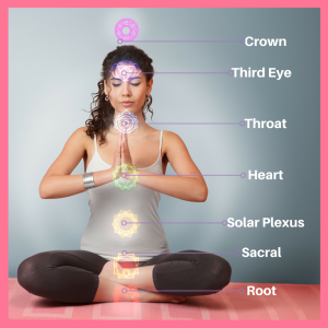 Diagram of the 7 Chakras on the body. From bottom to top: root chakra (at base of pelvis), sacral (between hip bones), solar plexus (at navel), heart (at center of sternum), throat, third eye (in middle of forehead), and crown (above top of head)