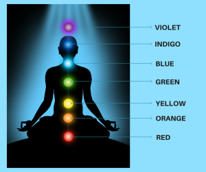 Diagram of colors associated with each chakra
